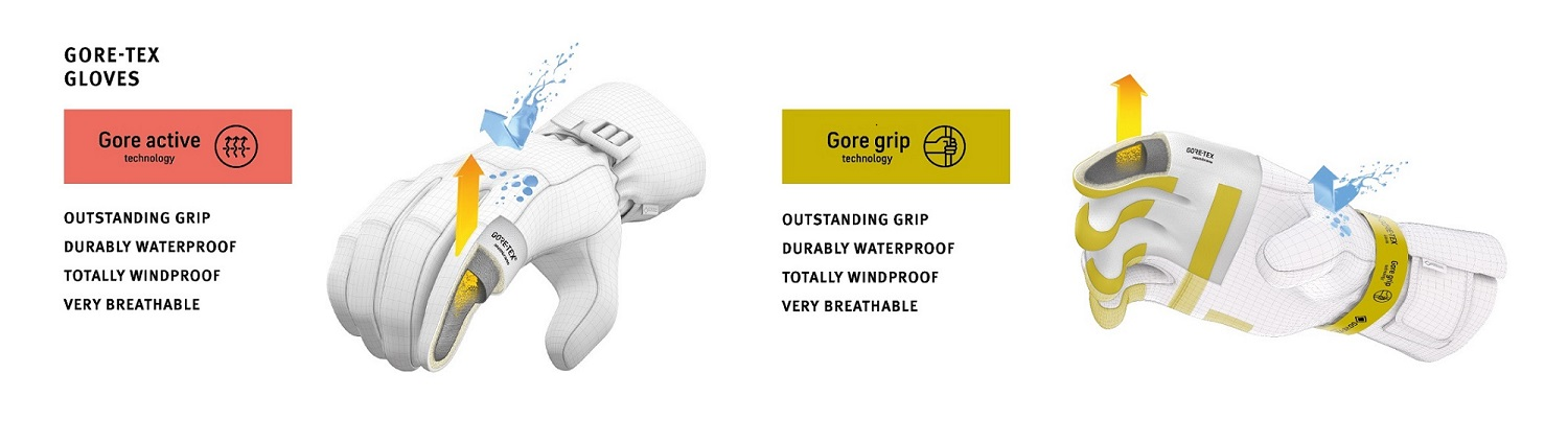 Gore-Tex Glove Technology